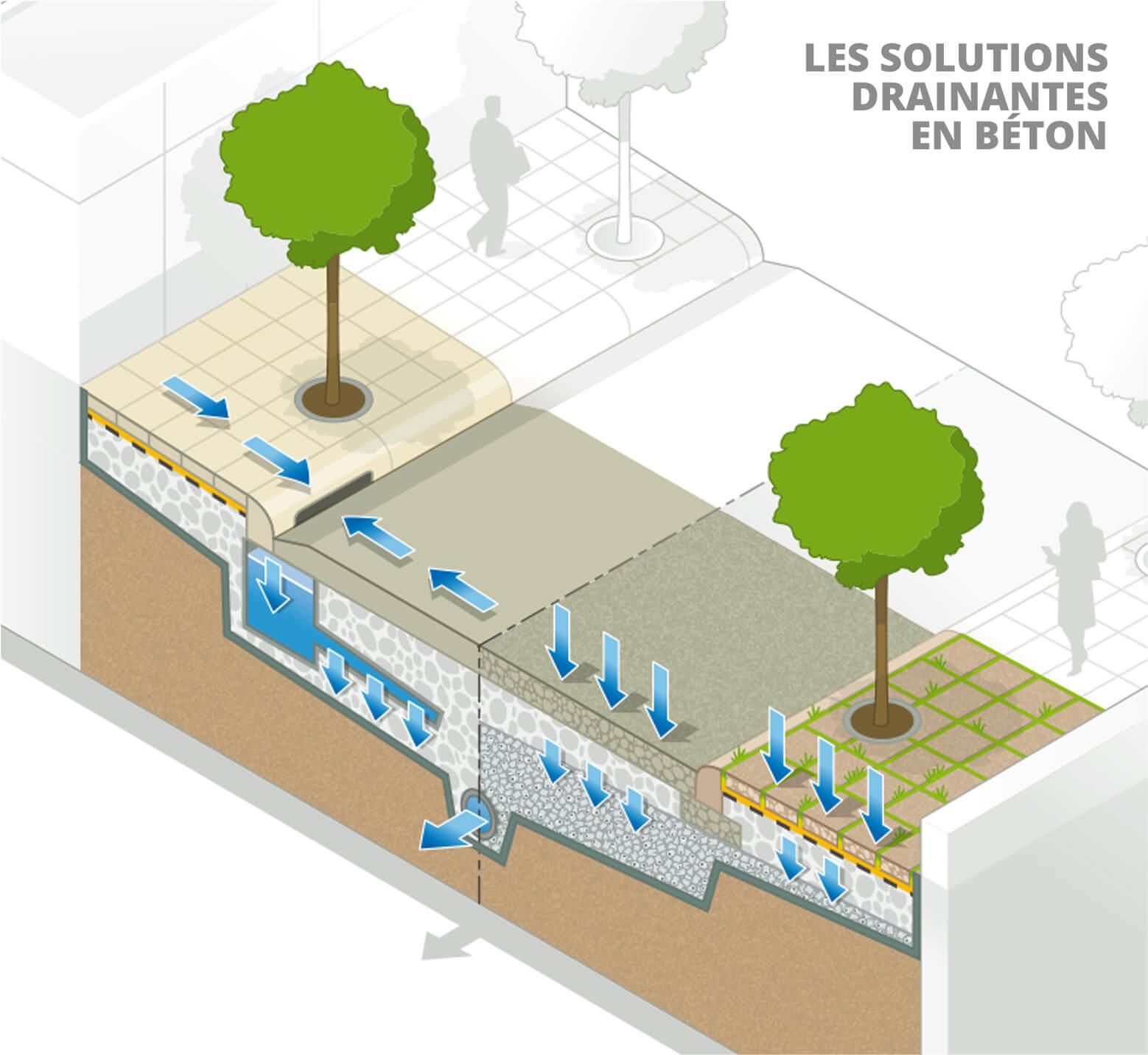 Solutions Drainantes Pour Les Risques D Inondation Bybeton