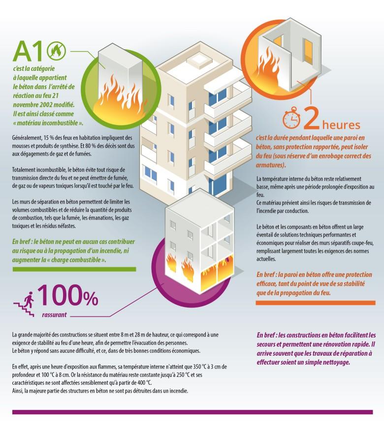 infographie béton contre le feu