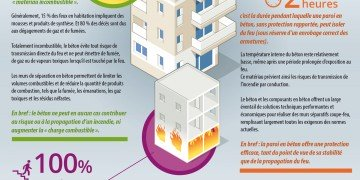 Sécurité : le béton, un matériau à l'épreuve du feu