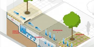 Solutions drainantes, une réponse efficace aux risques d'inondation
