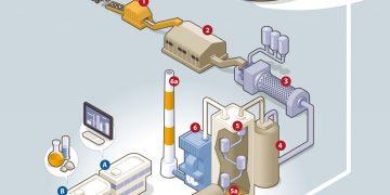 Économie circulaire : comment les cimenteries valorisent les déchets