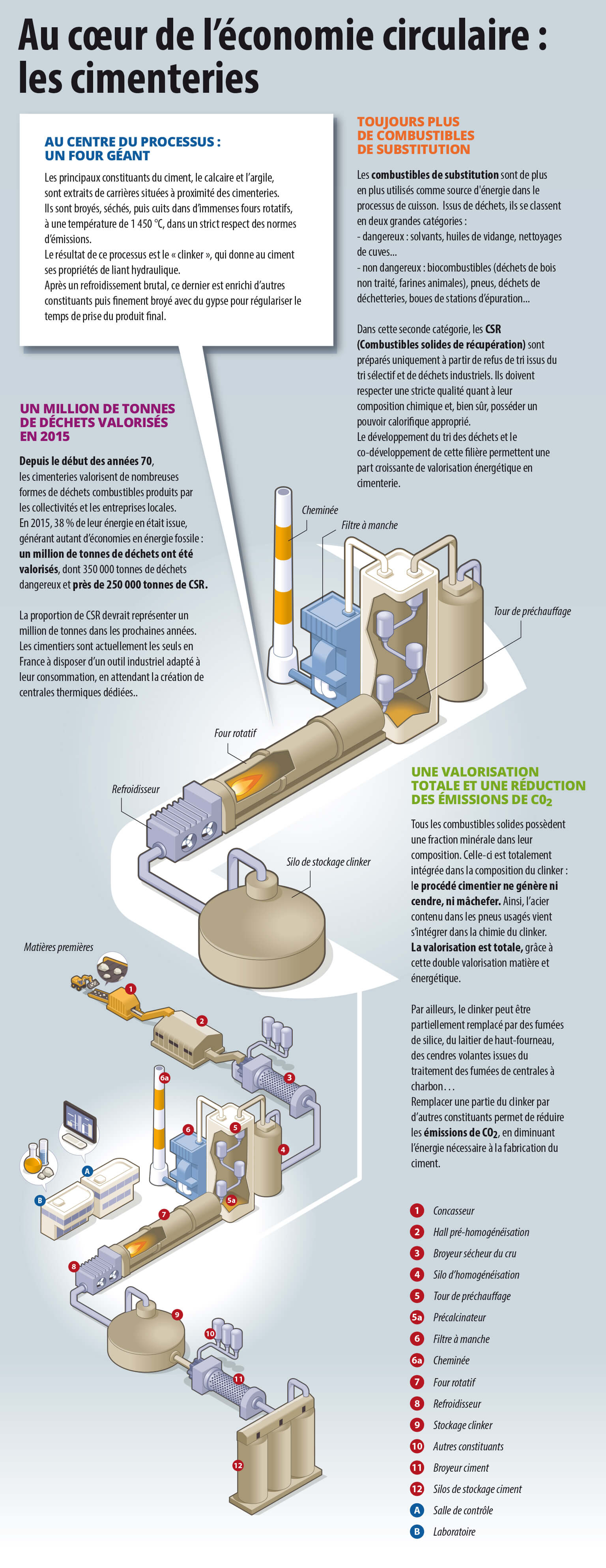 infographie comment les cimenteries valorisent les déchets