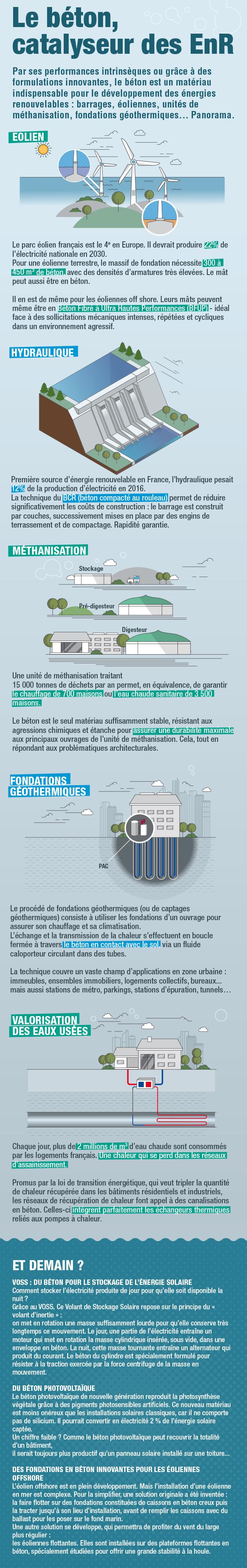 Infographie catalyseur des EnR