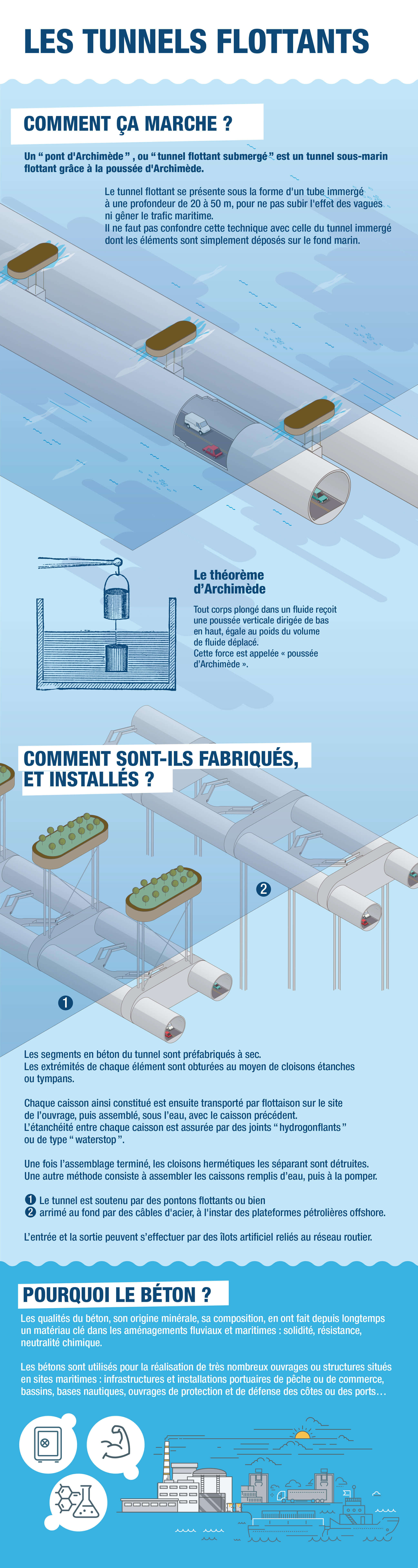 Des tunnels flottants sous-marins en béton !